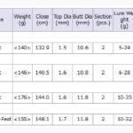 Argento-RV-Graphiteleader-Tabla